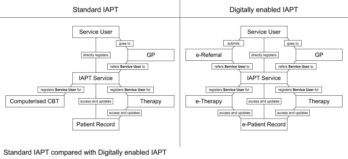 Standard IAPT compared with Digitally enabled IAPT